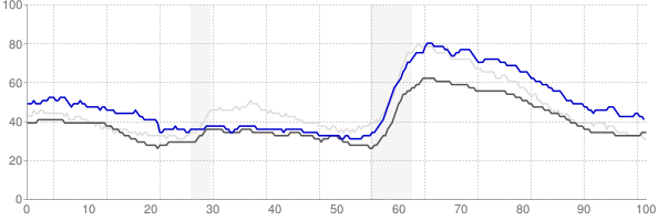 Salisbury, Maryland monthly unemployment rate chart